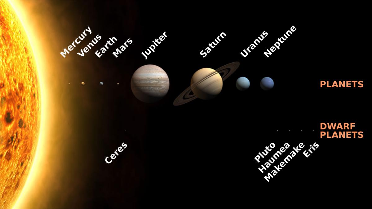 รวบรวมบทความเกี่ยวกับอวกาศ