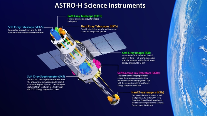 astro-h_instruments.jpg