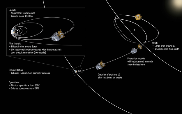 ESA_LISA_Pathfinder_Orbit_annotated_625.jpg